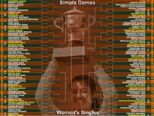 tableau-feminin-roland-garros-2012